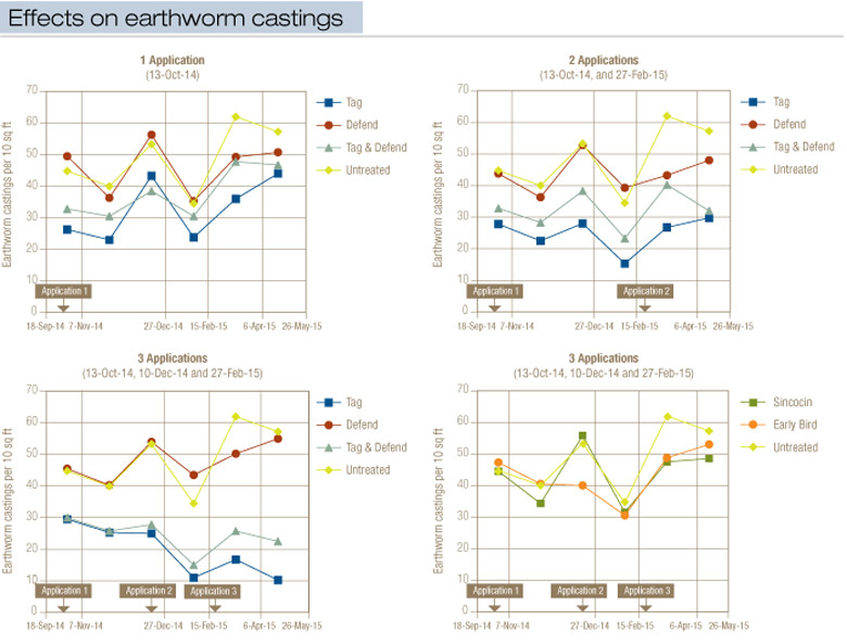 Effects on Earthworm Castings