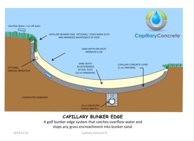Bunker Edge Capillary